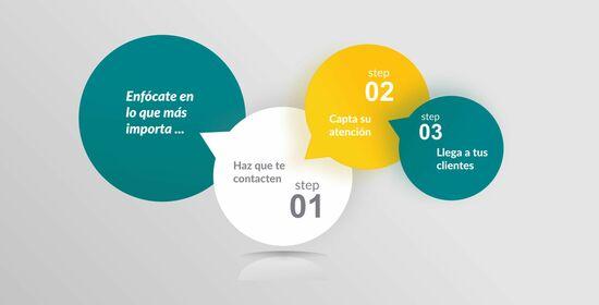 consultoria marketing digital madrid
